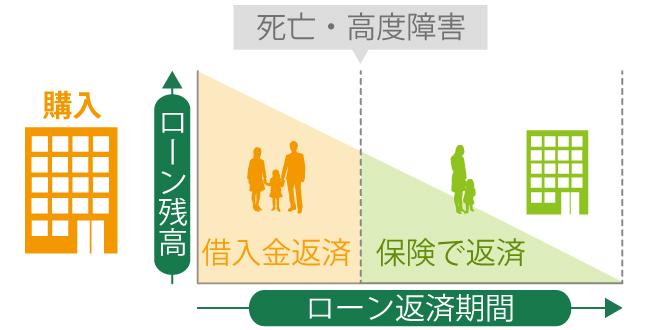 生命 団体 保険 信用