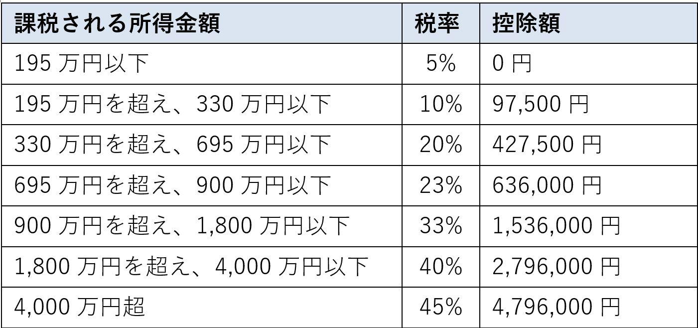 配偶者控除の金額(国税庁ホームページより)