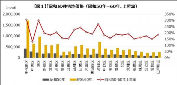 昭和の住宅地価格