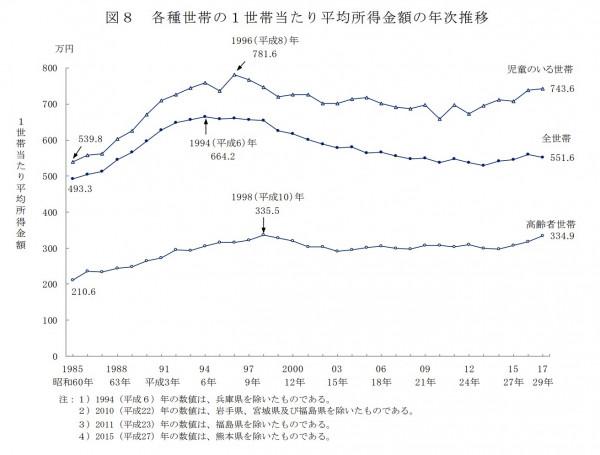 各種世帯の1世帯当たり平均所得金額の年次推移