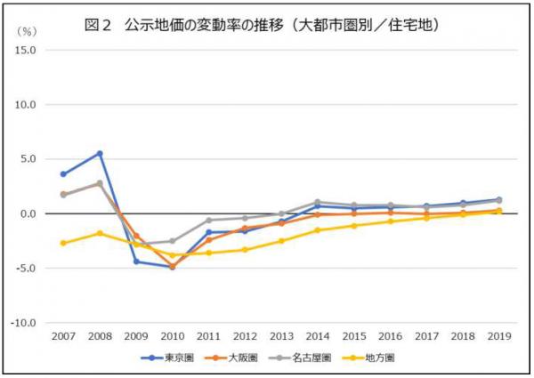 公示地価の変動率の推移(住宅地)
