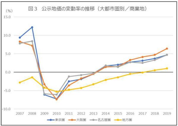 公示地価の変動率の推移(商業地)