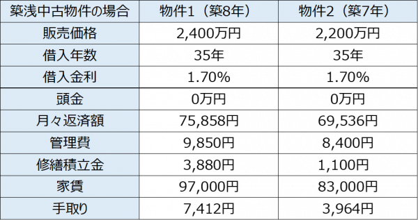 区分所有マンションの収入例(中古)