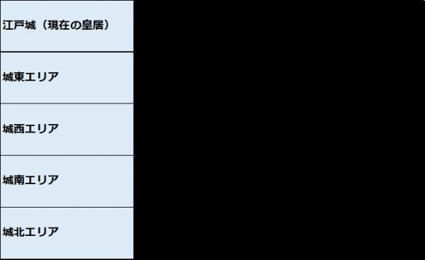 一般的な不動産のエリア分類