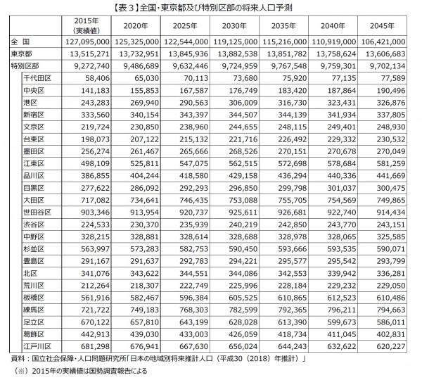 全国・東京都及び特別区部の将来人口予測
