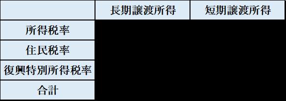 長期譲渡所得、短期譲渡所得の税額の計算